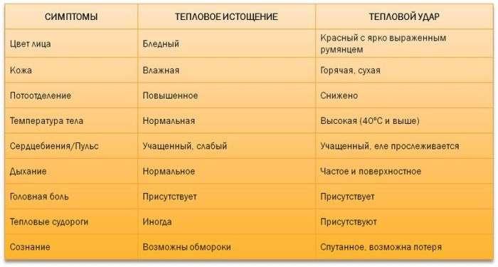 Симптоми і поради при перегріванні на сонці (7 фото)