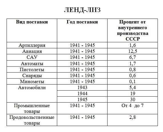 Несколько цифр, о ленд-лизе   Интересное