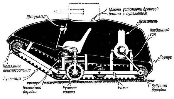 Что способствовало появлению танков в Первую мировую войну оружие,танки