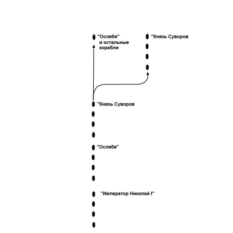 Цусимское сражение. Чего добивался З.П. Рожественский, разделив силы на две колонны? вмф,история