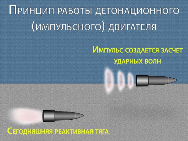Россия обогнала США в новой технологии детонационных двигателей новости,события