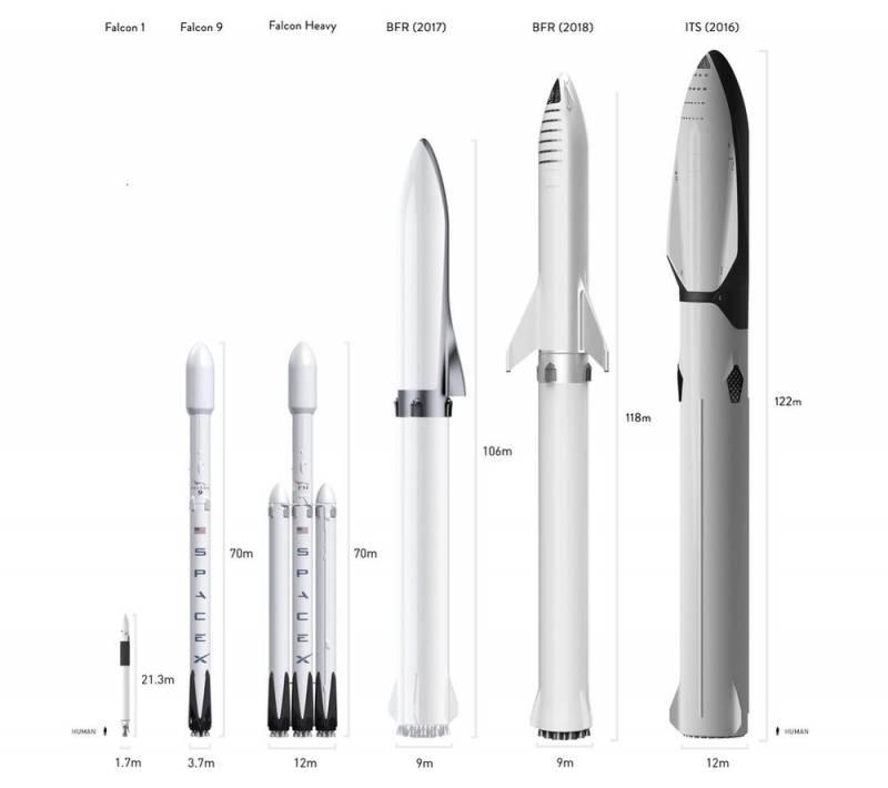 Маск против Безоса. Американские миллиардеры в лунной гонке космос