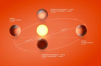 Как Солнце «качает» воду с Марса Космос